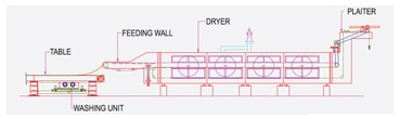 horizontal conveyor dryer