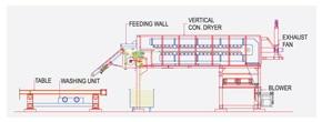 Vertical Conveyor Dryer